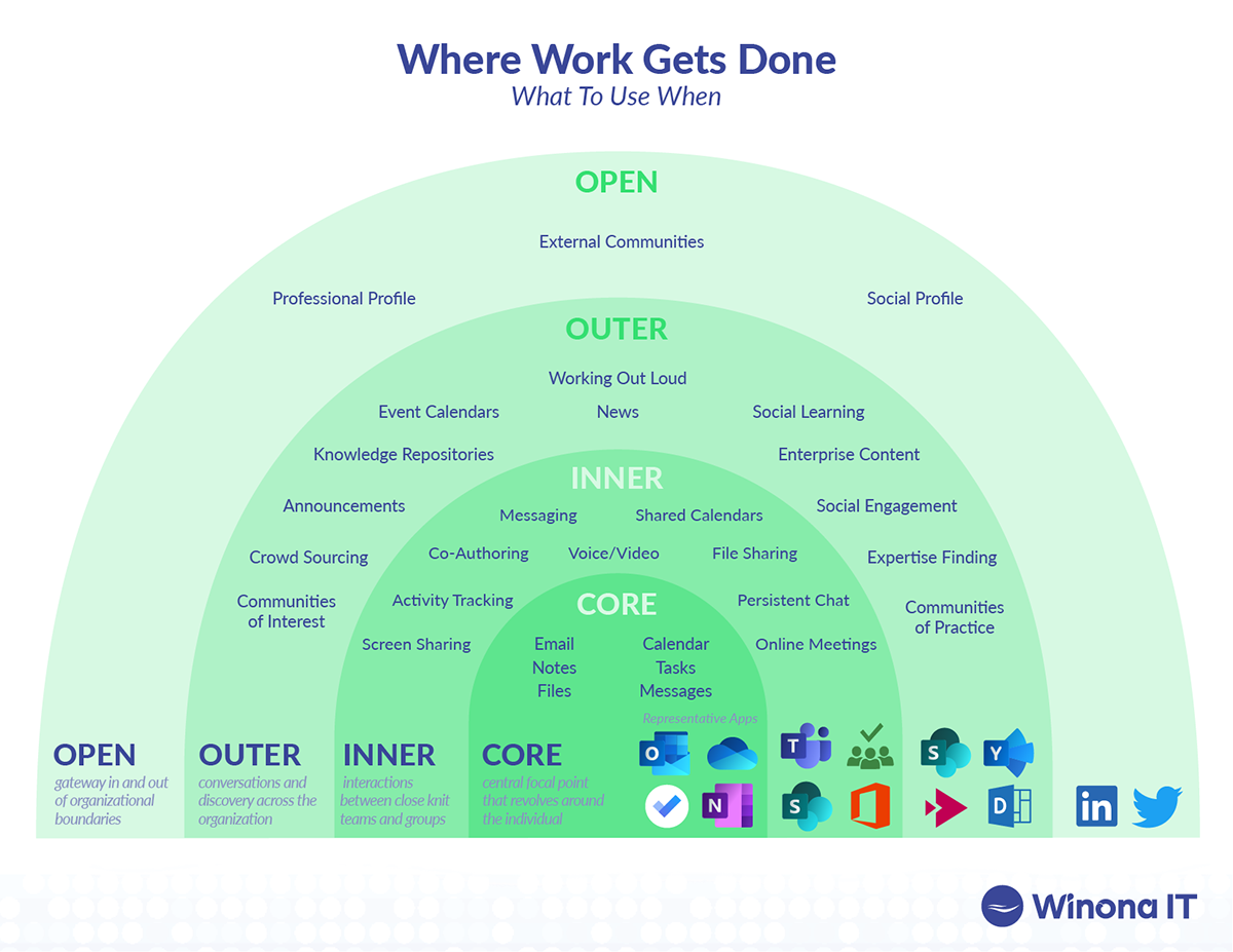 Where work gets done within the Microsoft Cloud.